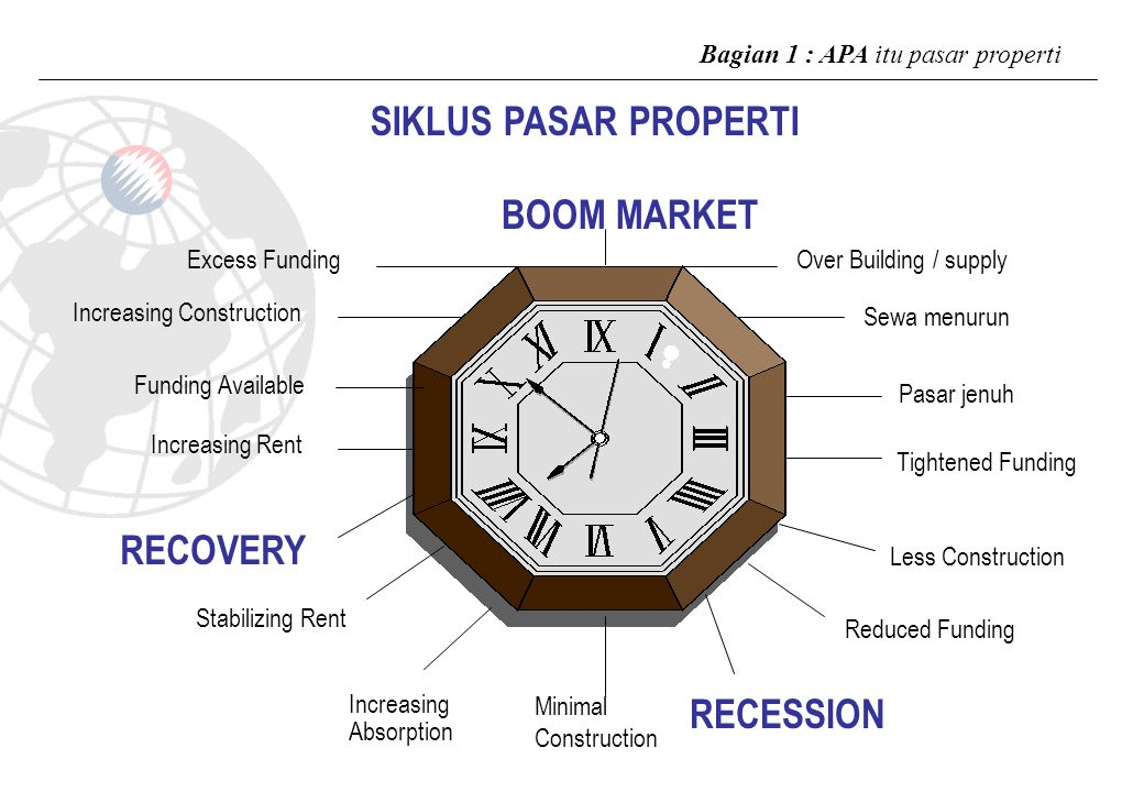 SIKLUS PASAR PROPERTI BOOM MARKET RECOVERY RECESSION