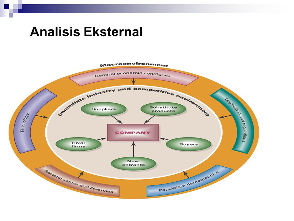 Analisis Eksternal