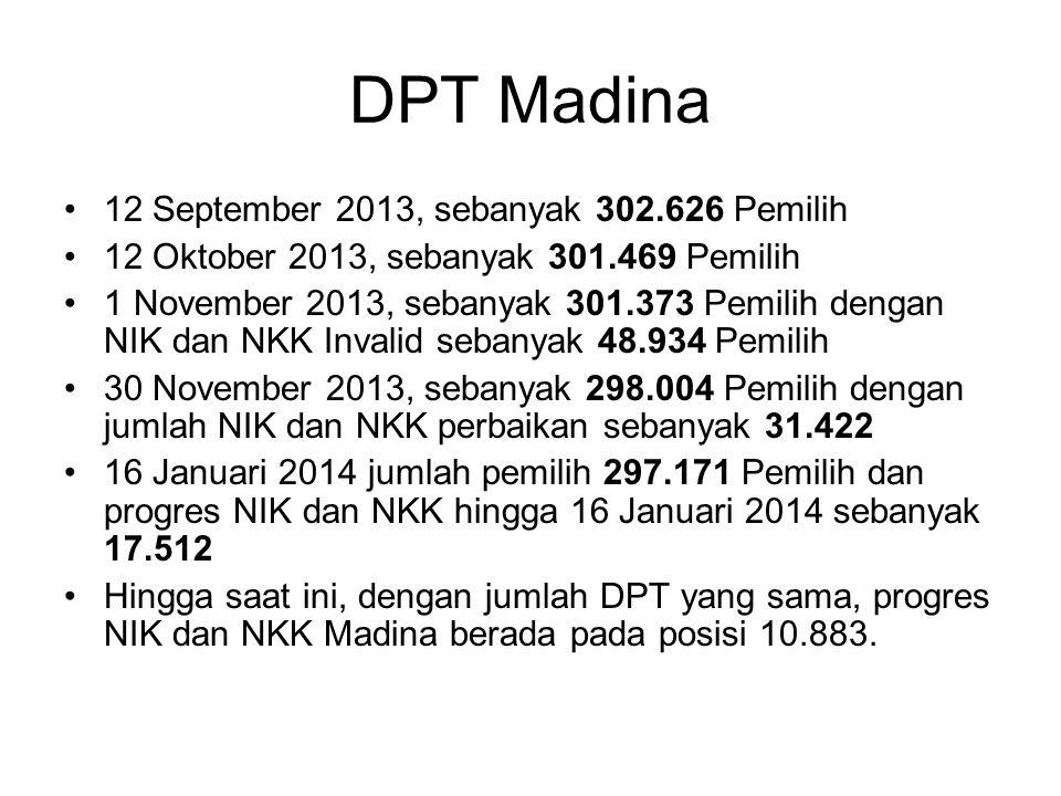 DPT Madina 12 September 2013, sebanyak 302.626 Pemilih
