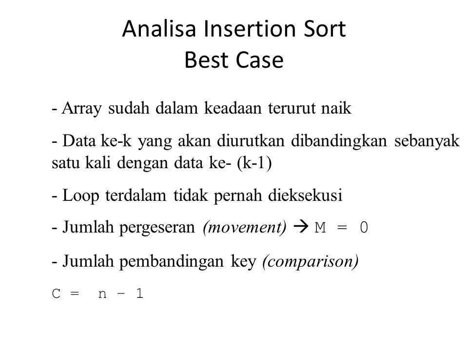 Analisa Insertion Sort Best Case