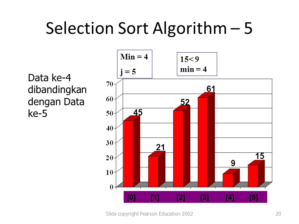 Selection Sort Algorithm – 5
