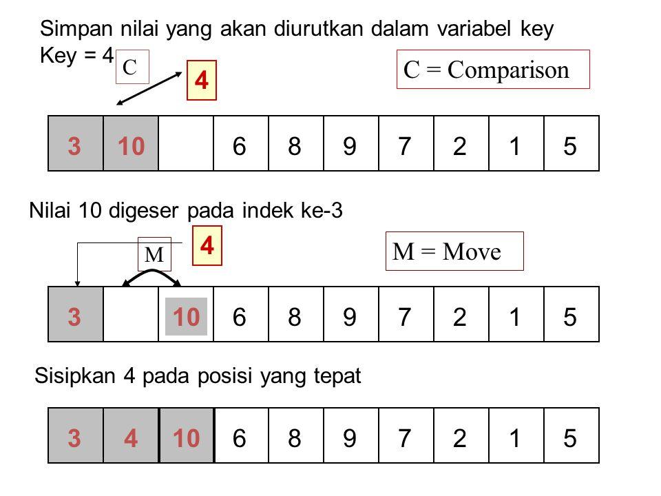 Simpan nilai yang akan diurutkan dalam variabel key