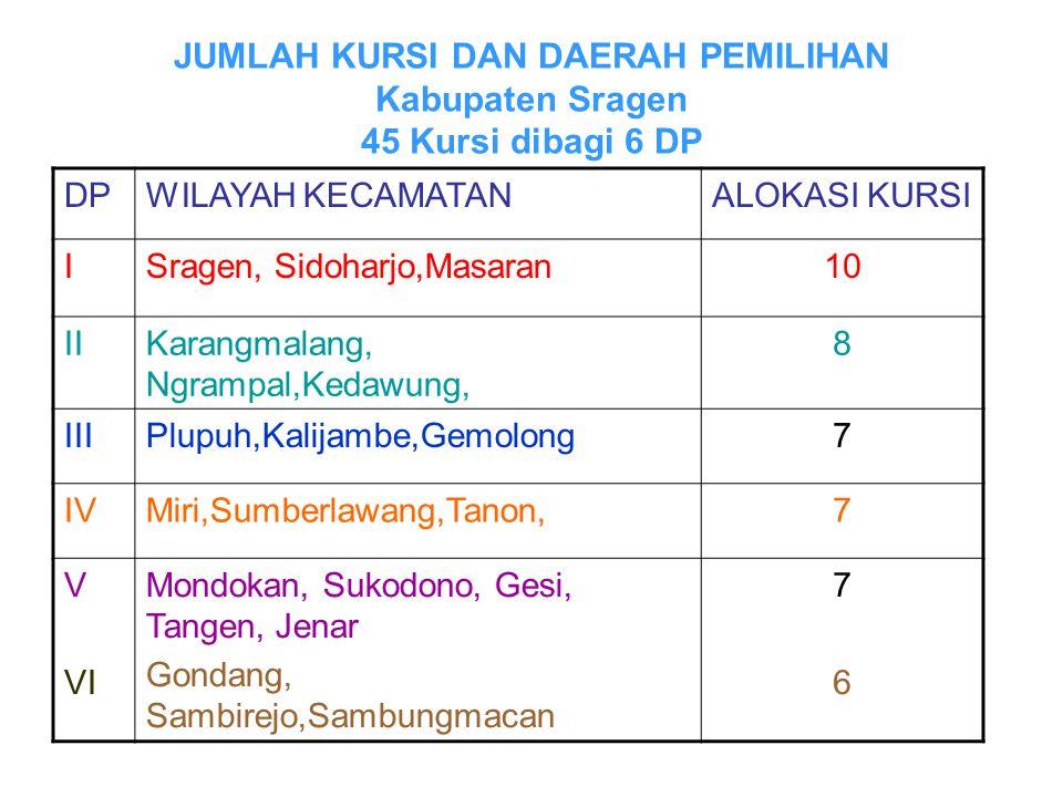 JUMLAH KURSI DAN DAERAH PEMILIHAN Kabupaten Sragen 45 Kursi dibagi 6 DP