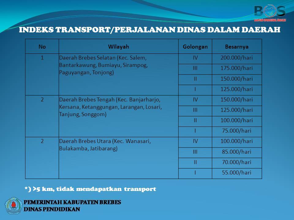 INDEKS TRANSPORT/PERJALANAN DINAS DALAM DAERAH