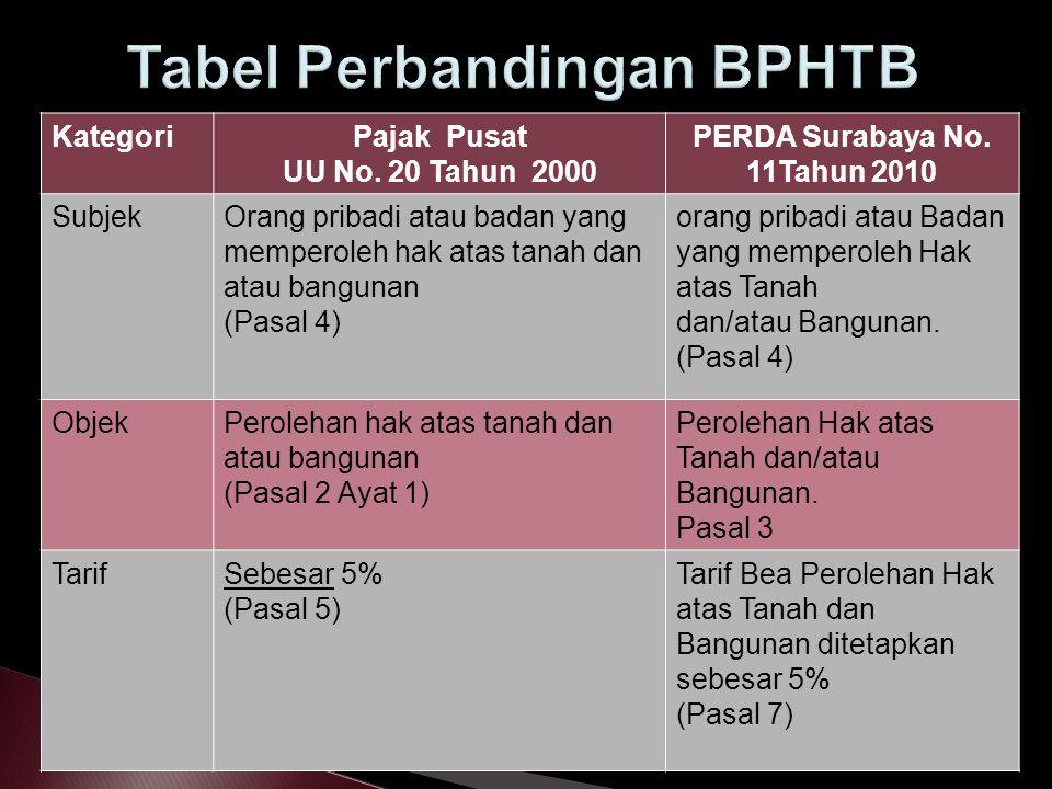 Tabel Perbandingan BPHTB