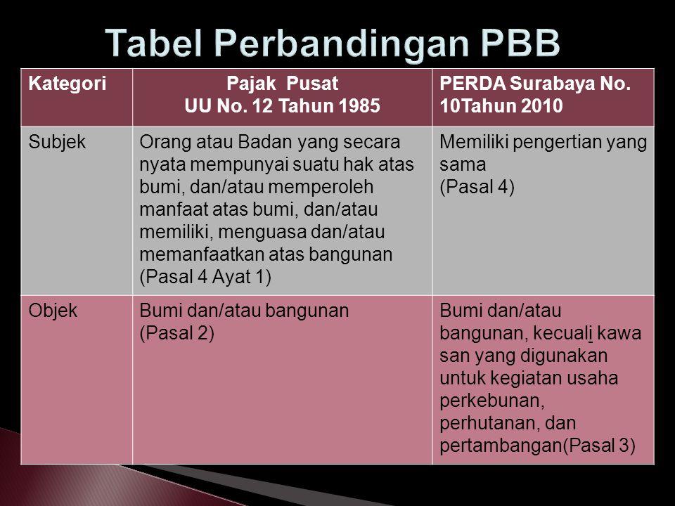 Tabel Perbandingan PBB
