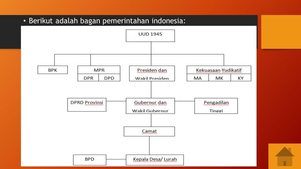 Berikut adalah bagan pemerintahan indonesia: