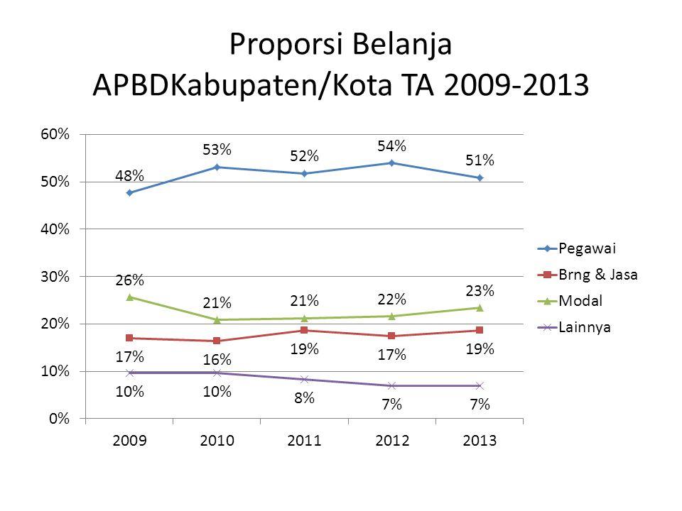 Proporsi Belanja APBDKabupaten/Kota TA 2009-2013