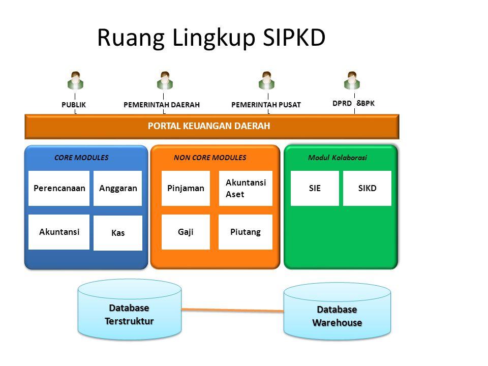 Ruang Lingkup SIPKD Database Database Terstruktur Warehouse