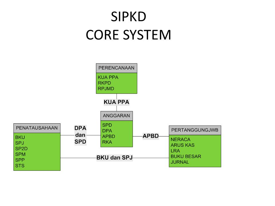 SIPKD CORE SYSTEM