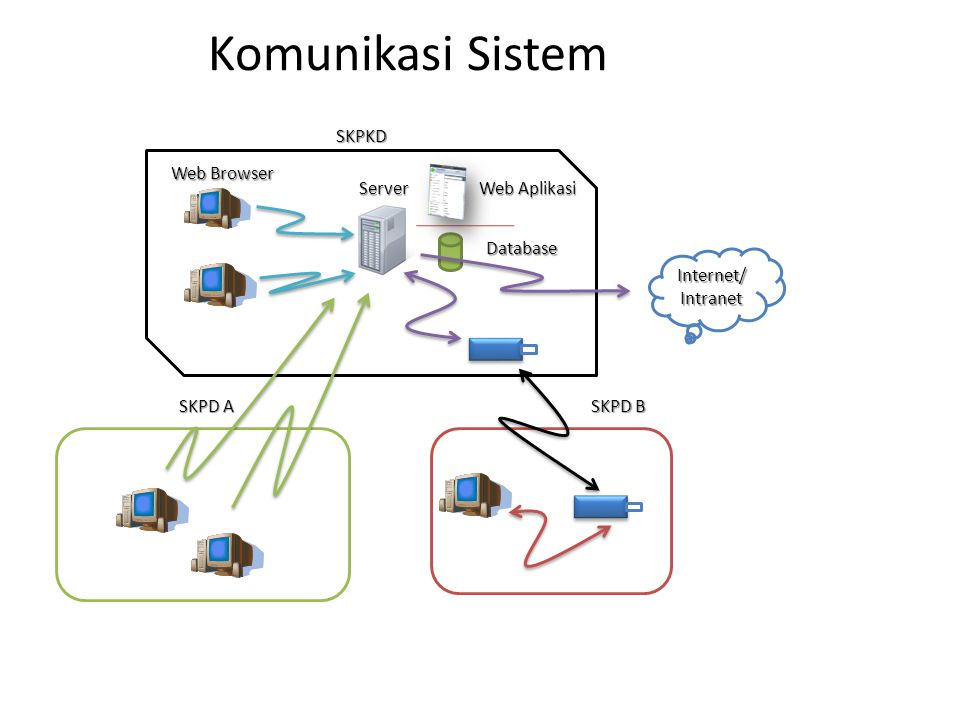 Komunikasi Sistem Server Database Web Aplikasi Internet/Intranet SKPKD