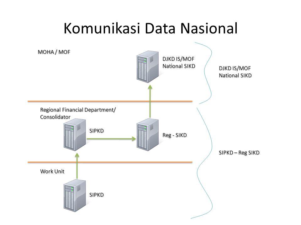 Komunikasi Data Nasional