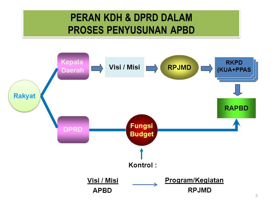 PERAN KDH & DPRD DALAM PROSES PENYUSUNAN APBD