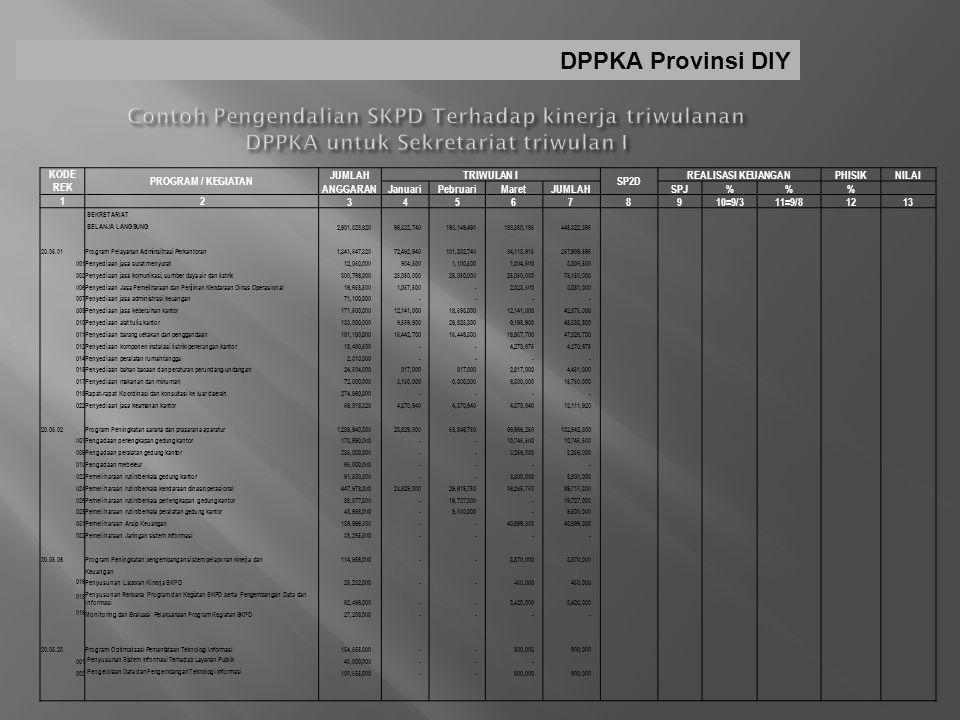DPPKA Provinsi DIY Contoh Pengendalian SKPD Terhadap kinerja triwulanan DPPKA untuk Sekretariat triwulan I.
