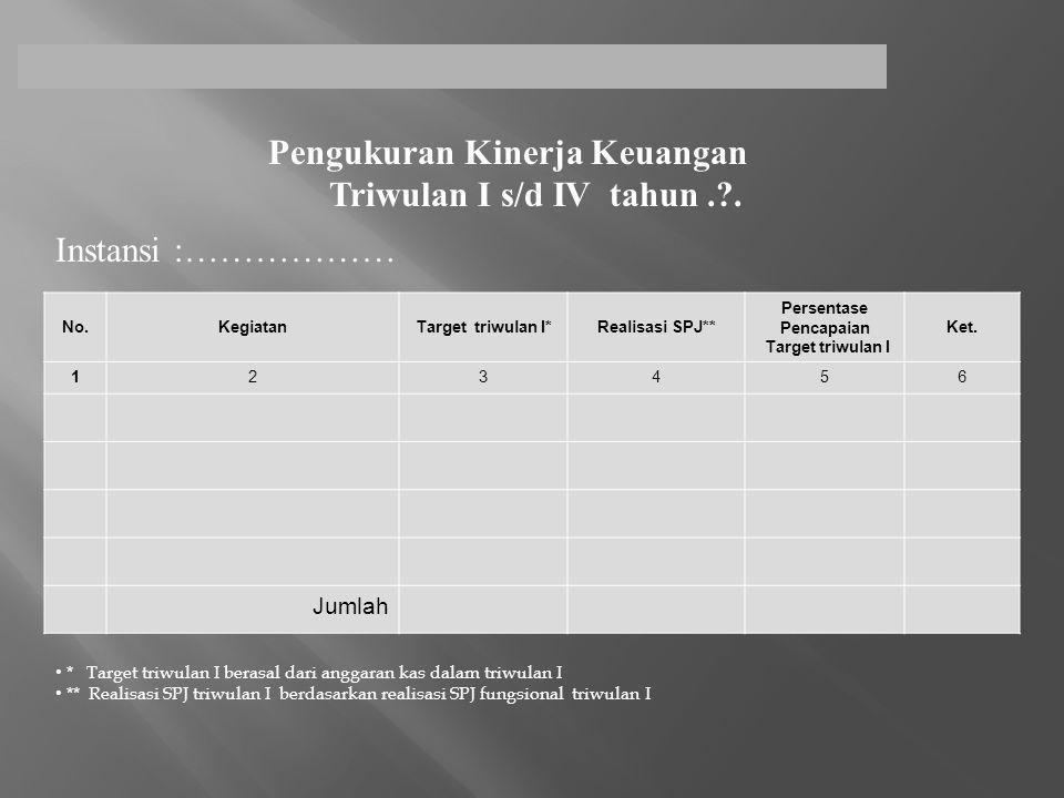Pengukuran Kinerja Keuangan Triwulan I s/d IV tahun . .