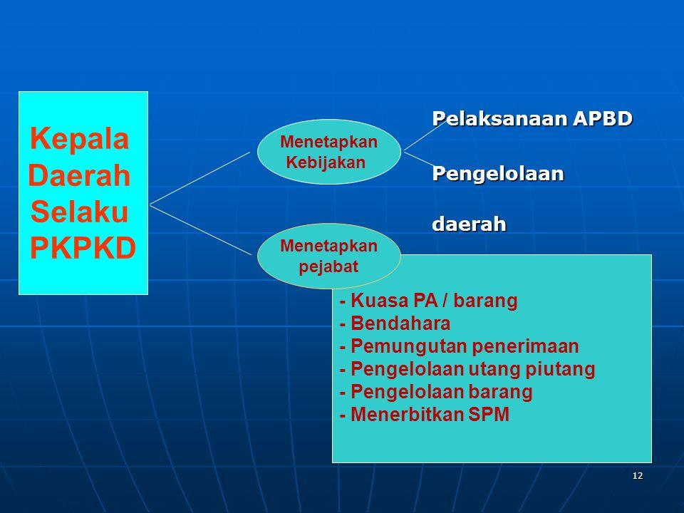 Kepala Daerah Selaku PKPKD