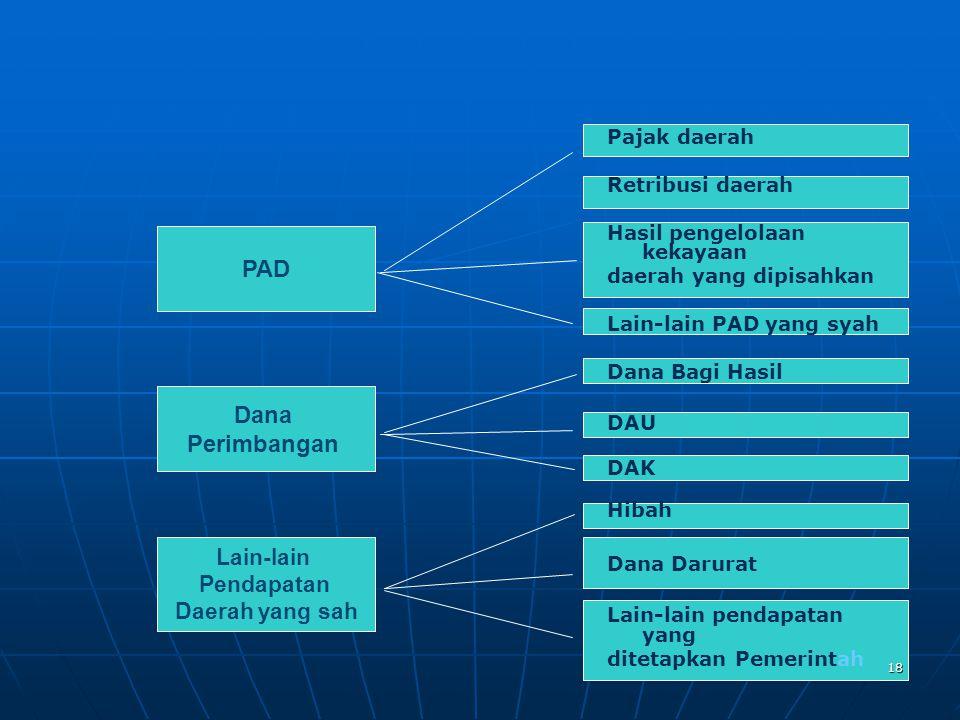 PAD Dana Perimbangan Lain-lain Pendapatan Daerah yang sah