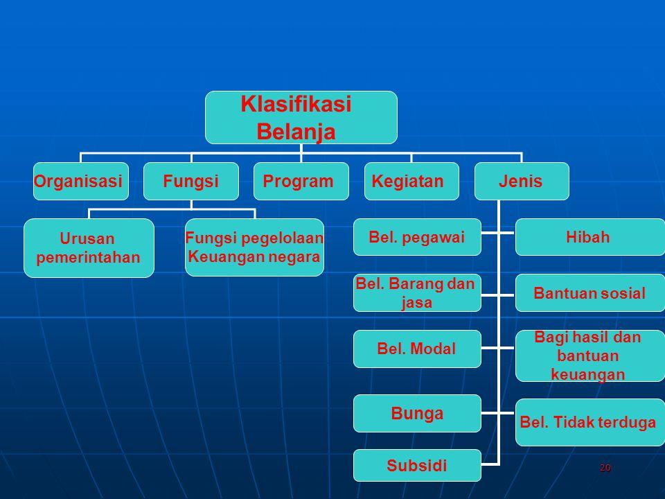 Klasifikasi Belanja Organisasi Fungsi Program Kegiatan Jenis Bunga