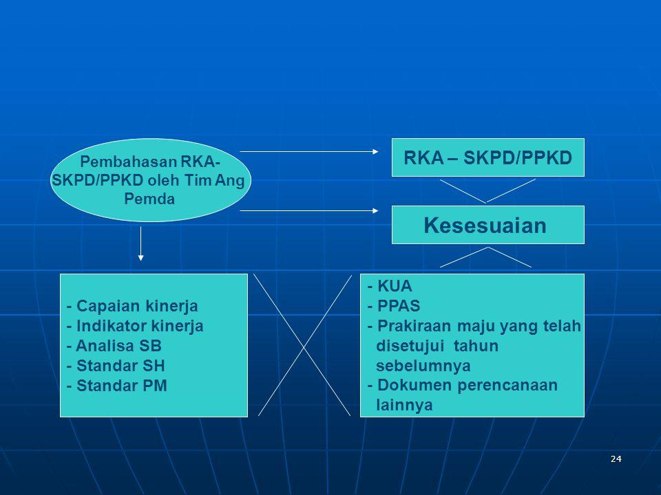 Kesesuaian RKA – SKPD/PPKD - Capaian kinerja - Indikator kinerja