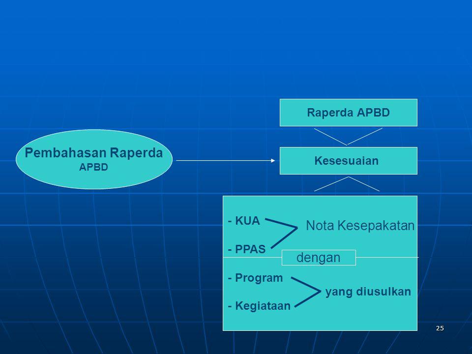 Pembahasan Raperda Nota Kesepakatan dengan Raperda APBD Kesesuaian