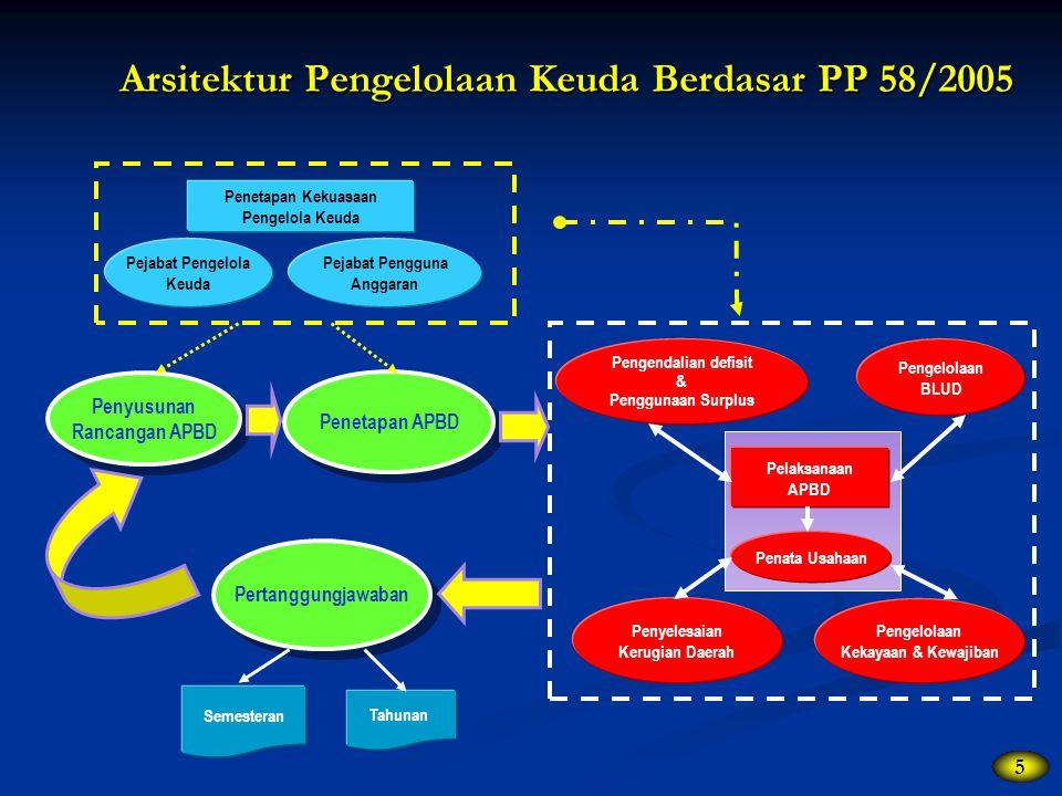 Arsitektur Pengelolaan Keuda Berdasar PP 58/2005