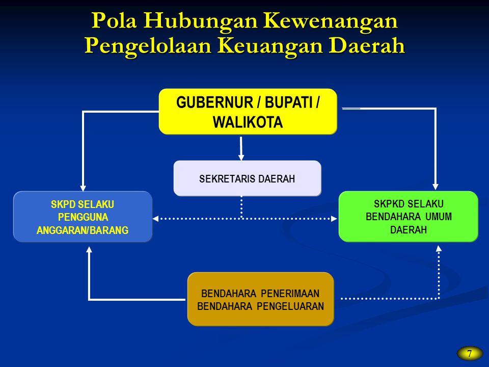 Pola Hubungan Kewenangan Pengelolaan Keuangan Daerah