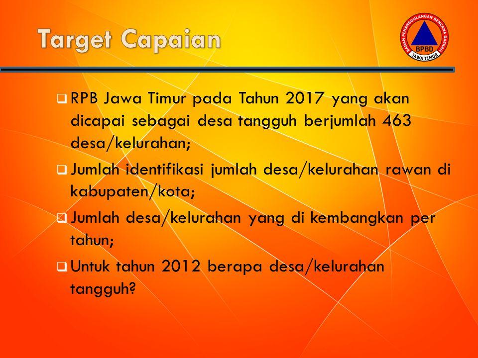 Target Capaian RPB Jawa Timur pada Tahun 2017 yang akan dicapai sebagai desa tangguh berjumlah 463 desa/kelurahan;