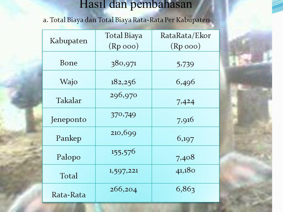 Hasil dan pembahasan Kabupaten Total Biaya (Rp 000) RataRata/Ekor Bone