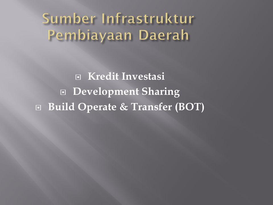 Sumber Infrastruktur Pembiayaan Daerah