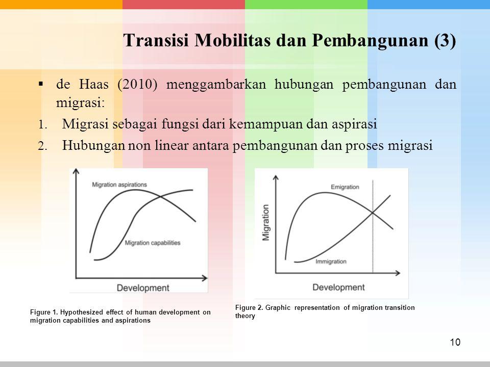 Transisi Mobilitas dan Pembangunan (3)
