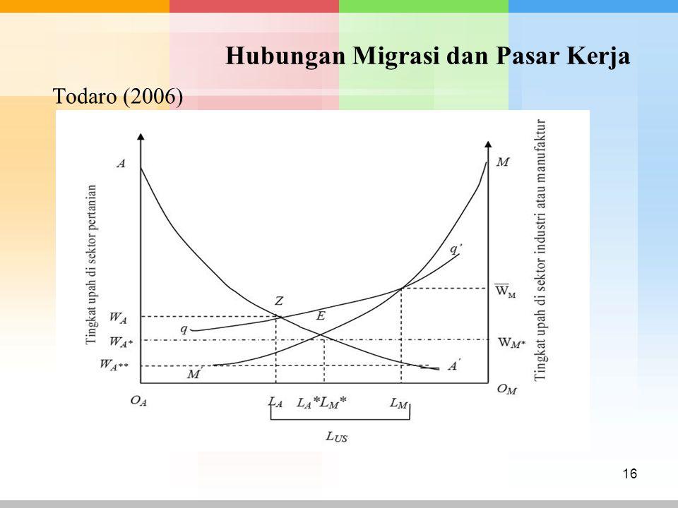 Hubungan Migrasi dan Pasar Kerja