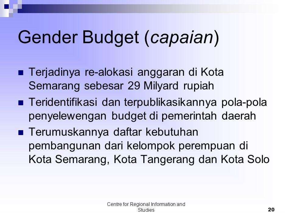 Gender Budget (capaian)