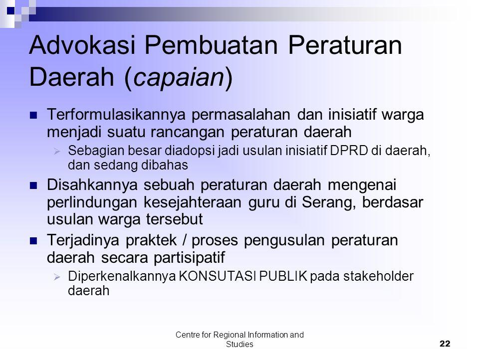 Advokasi Pembuatan Peraturan Daerah (capaian)
