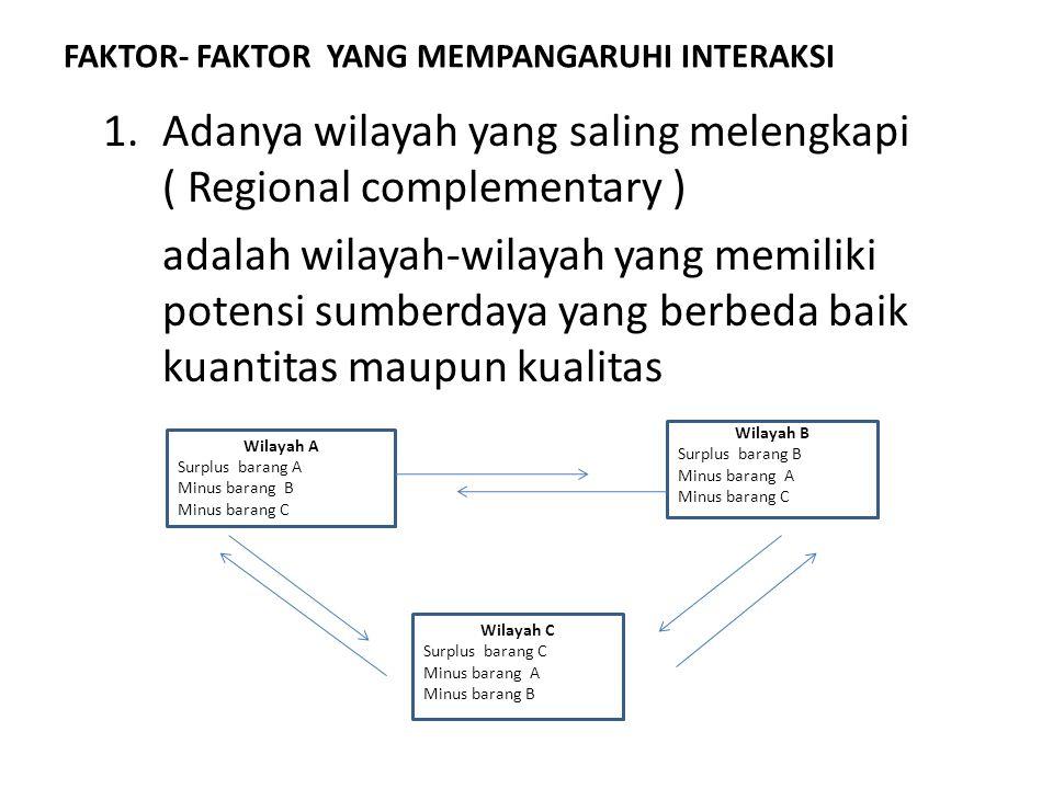 FAKTOR- FAKTOR YANG MEMPANGARUHI INTERAKSI