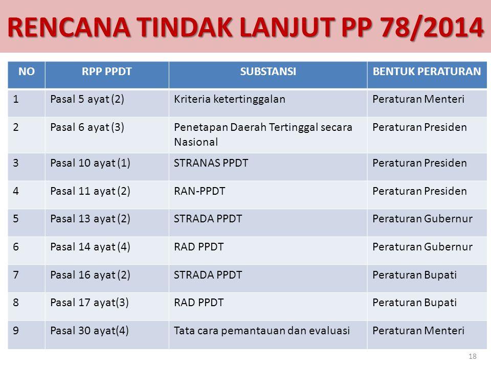 RENCANA TINDAK LANJUT PP 78/2014