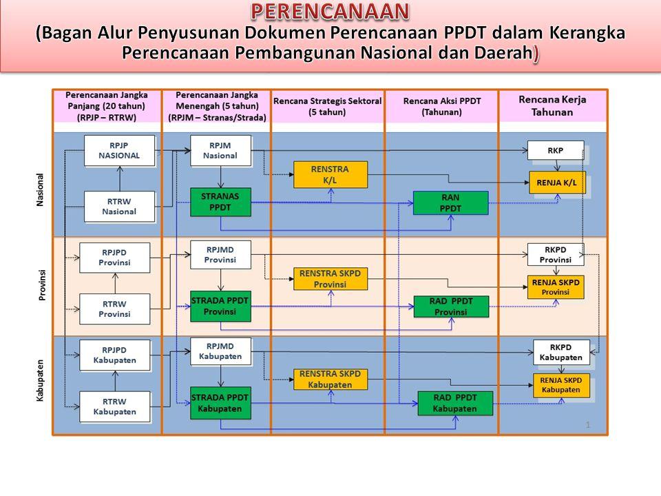 PERENCANAAN (Bagan Alur Penyusunan Dokumen Perencanaan PPDT dalam Kerangka Perencanaan Pembangunan Nasional dan Daerah)