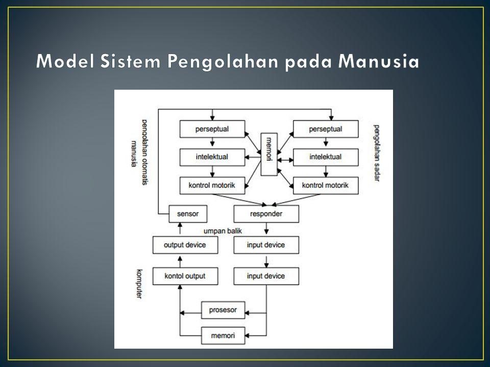 Model Sistem Pengolahan pada Manusia