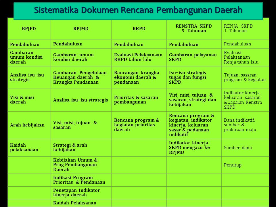 Sistematika Dokumen Rencana Pembangunan Daerah