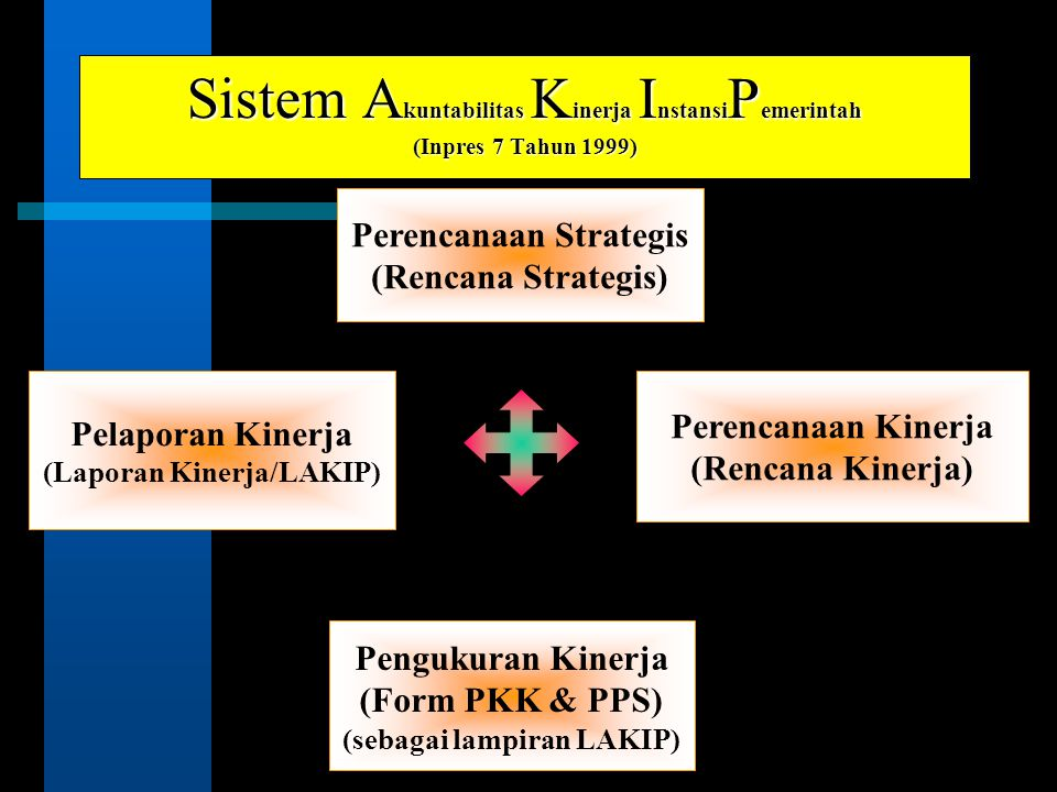 Sistem Akuntabilitas Kinerja InstansiPemerintah (Inpres 7 Tahun 1999)