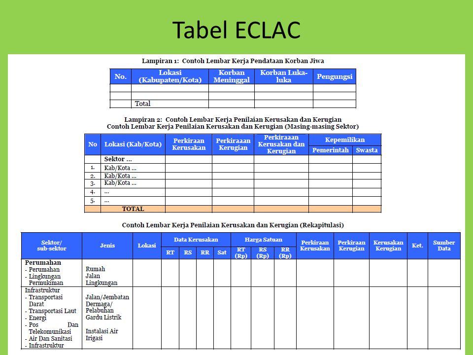 Tabel ECLAC