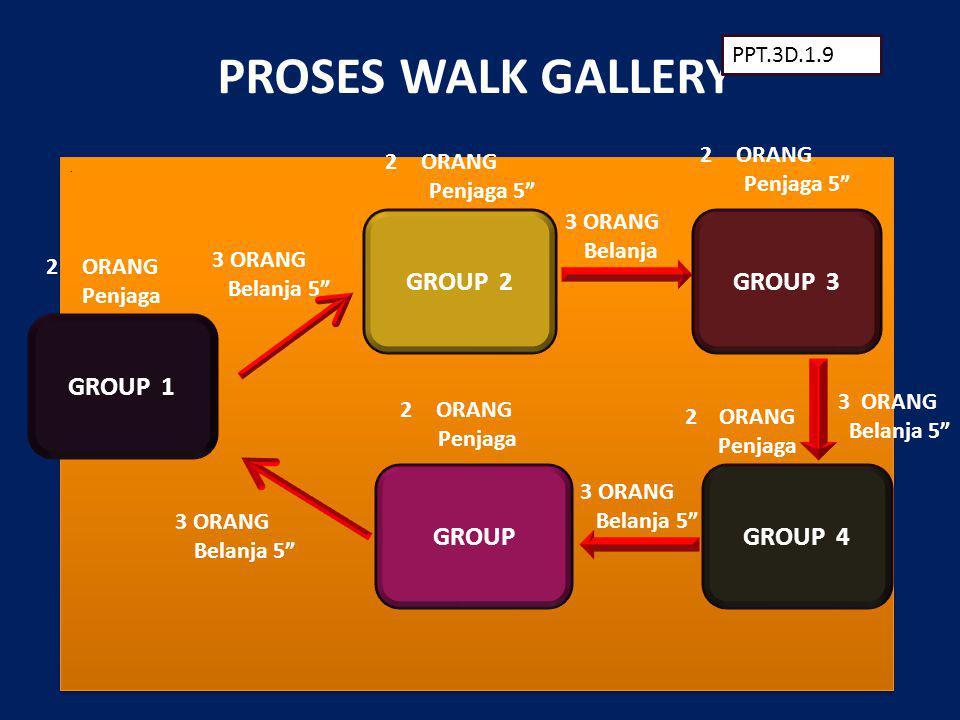 PROSES WALK GALLERY GROUP 2 GROUP 3 GROUP 1 GROUP GROUP 4 PPT.3D.1.9