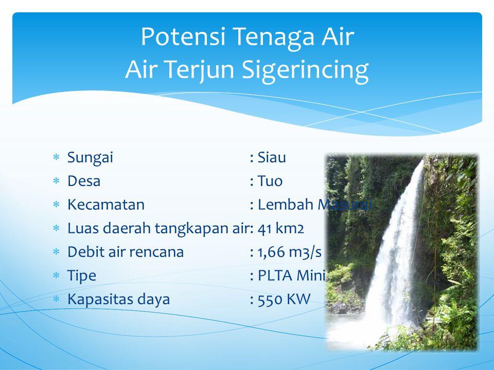 Potensi Tenaga Air Air Terjun Sigerincing