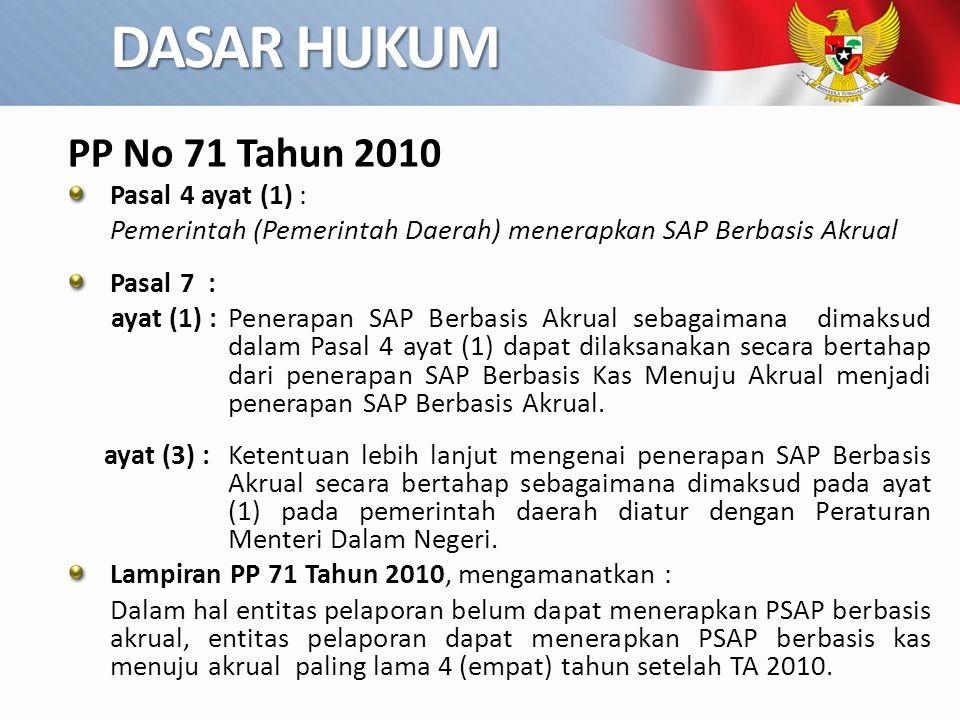DASAR HUKUM PP No 71 Tahun 2010 Pasal 4 ayat (1) :