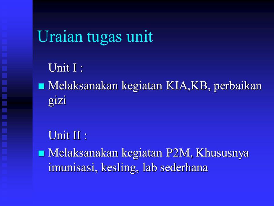 Uraian tugas unit Unit I :