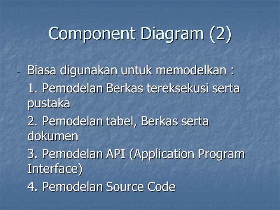 Component Diagram (2) Biasa digunakan untuk memodelkan :