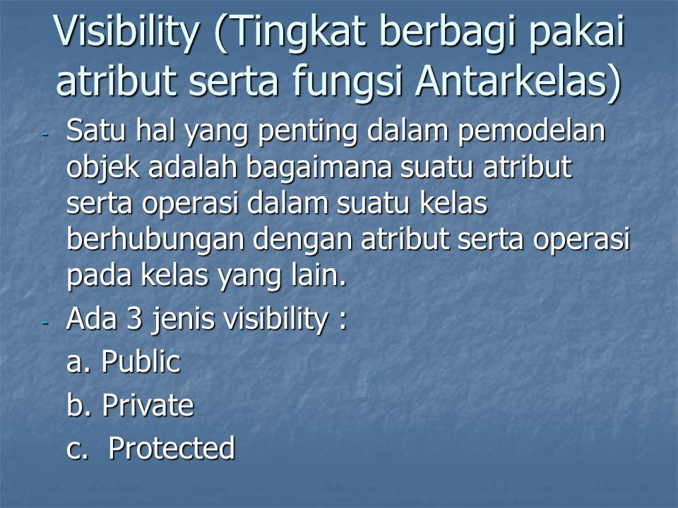Visibility (Tingkat berbagi pakai atribut serta fungsi Antarkelas)
