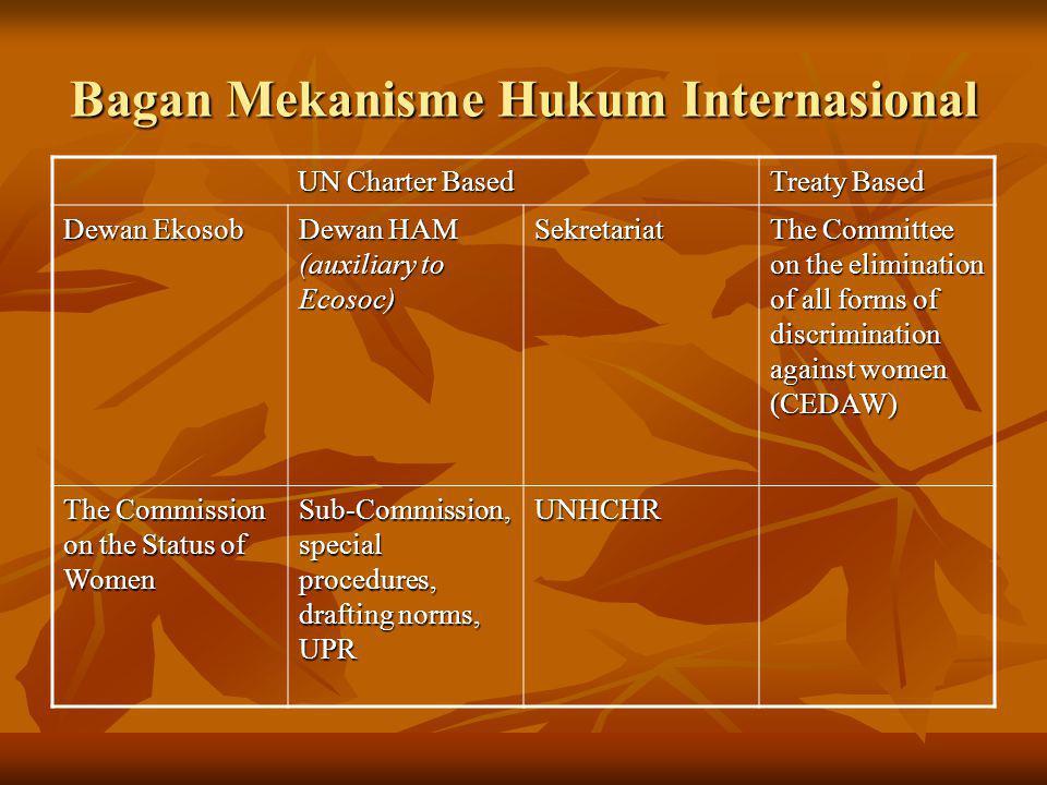 Bagan Mekanisme Hukum Internasional