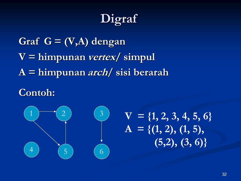 Digraf Graf G = (V,A) dengan V = himpunan vertex/ simpul
