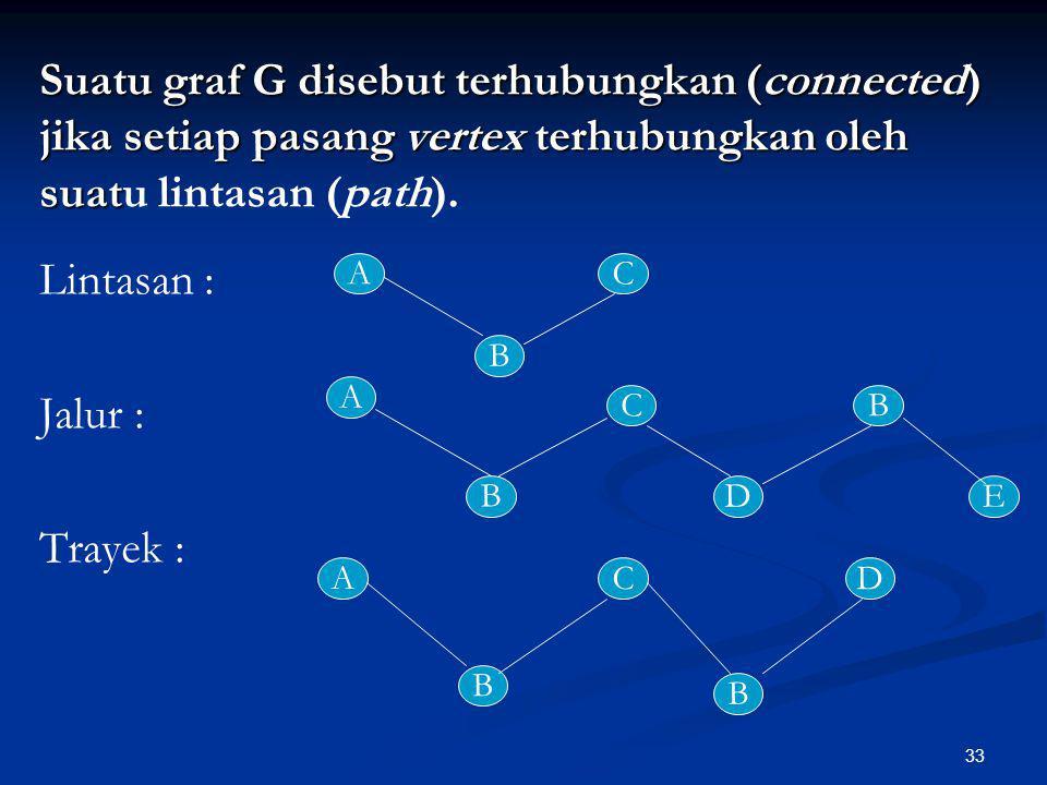 Suatu graf G disebut terhubungkan (connected) jika setiap pasang vertex terhubungkan oleh suatu lintasan (path).
