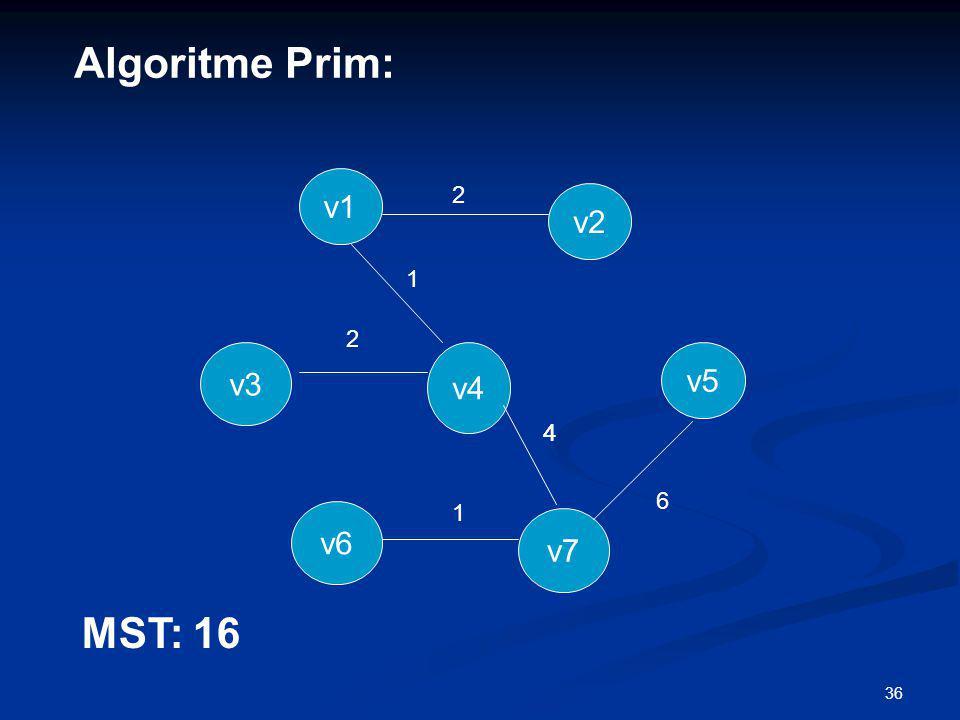 Algoritme Prim: v1 2 v2 1 2 v3 v4 v5 4 4 6 1 v6 v7 MST: 16